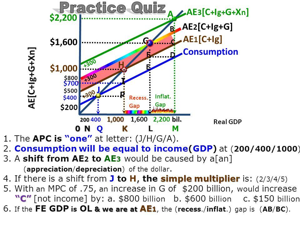 Practice Quiz A $2,200 AE2[C+Ig+G] AE1[C+Ig] G $1,600 Consumption
